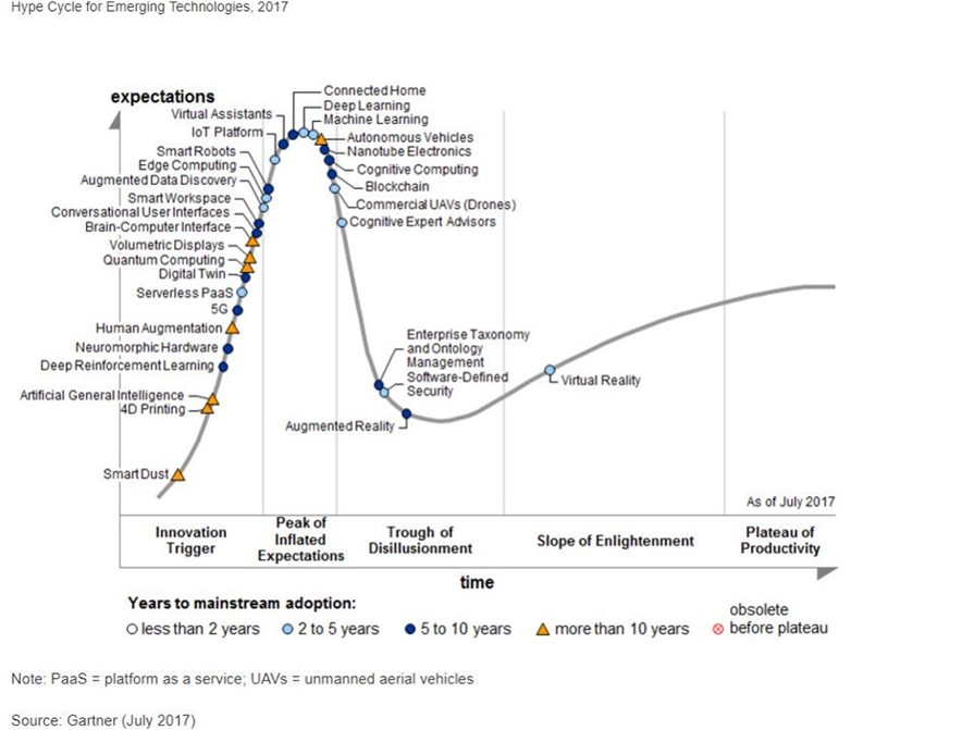 Gartner Hype Cycle.jpg