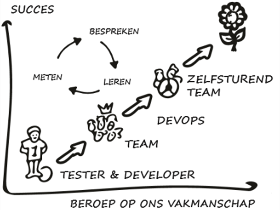 tester developer DevOps en zelfsturend team.png